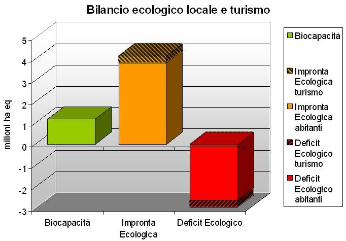 Sostenibilità - Indicatori - Esempi: Impronta ecologica e ...